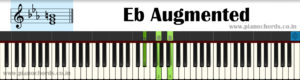 Eb Augmented Piano Chord With Fingering, Diagram, Staff Notation