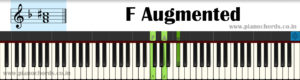F Augmented Piano Chord With Fingering, Diagram, Staff Notation