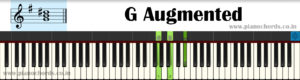G Augmented Piano Chord With Fingering, Diagram, Staff Notation